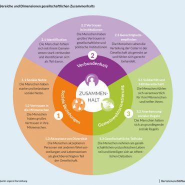 Neun Dimensionen von gesellschaftlichem Zusammenhalt: Soziale Netze, Vertrauen in Mitmenschen, Akzeptanz von Diversität, Identifikation, Vertrauen in Institutionen, Gerechtigkeitsempfinden, Solidarität und Hilfsbereitschaft, Anerkennung sozialer Regeln, gesellschaftliche Teilhabe
