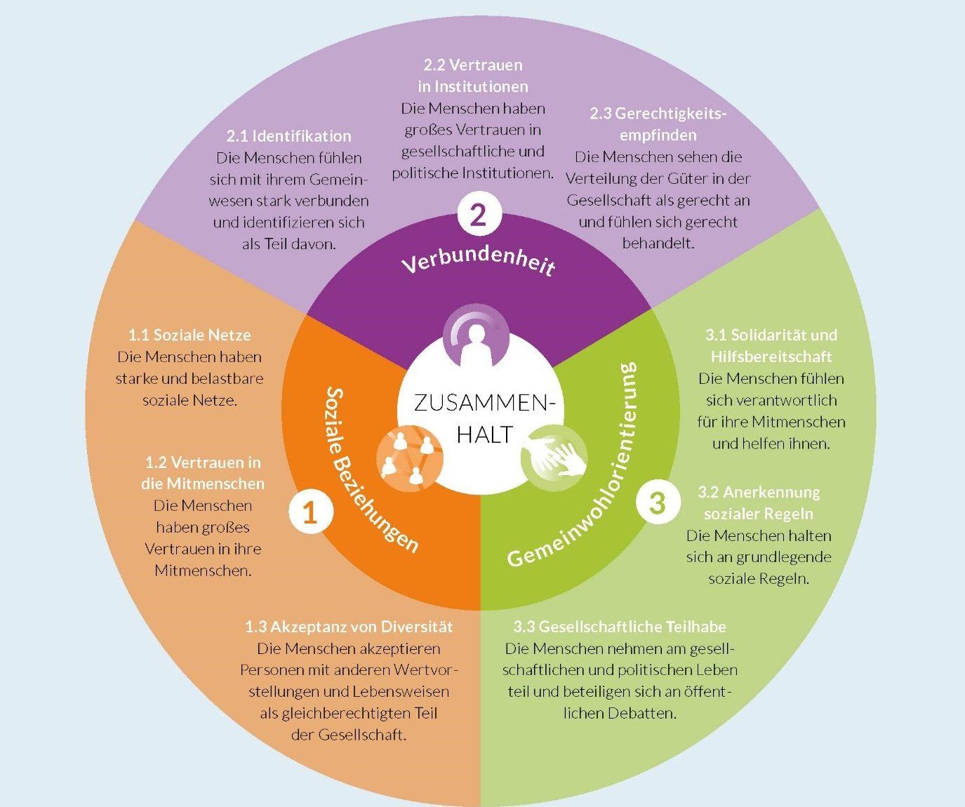 Die Graphik zeigt die neun Dimensionen von gesellschaftlichen Zusammenhalt: Soziale Netze, Vertrauen in Mitmenschen, Akzeptanz von Diversität, Identifikation, Institutionenvertrauen, Gerechtigkeitsempfinden, Solidarität und Hilfsbereitschaft, Anerkennung sozialer Regeln, gesellschaftliche Teilhabe