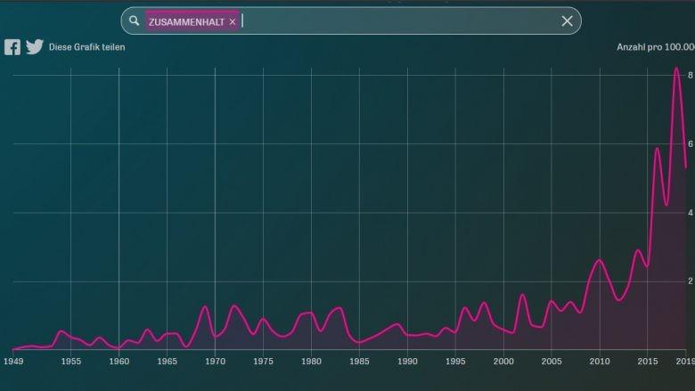"""Ein Graph stellt die Häufigkeit der Nennung des Wortes """"Zusammenhalt"""" in Bundestagsreden dar, von 1949 bis 2019. Ab 2010 steigt der Wert deutlich an."""