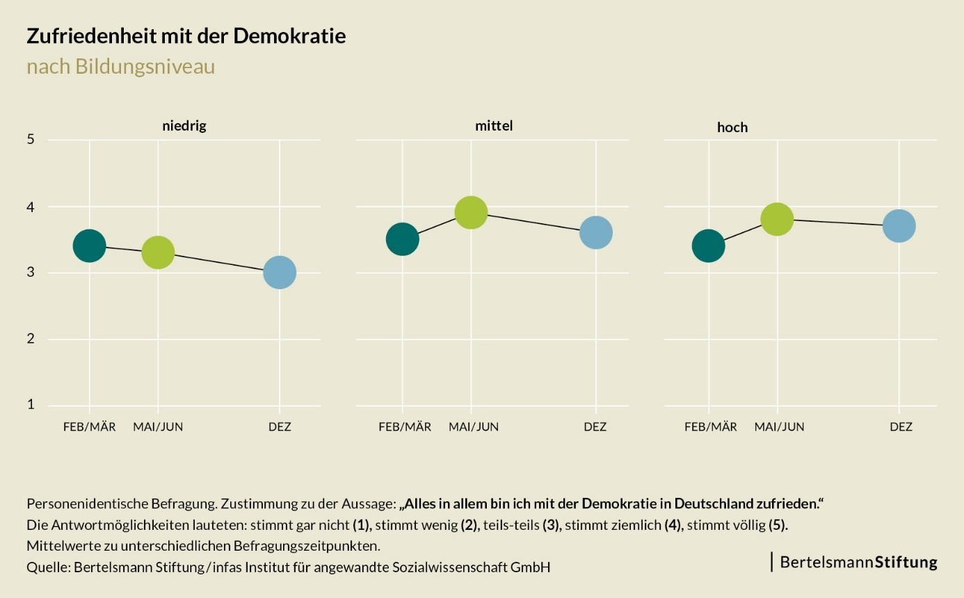 Wie hat sich der Zusammenhalt in der Pandemie entwickelt: Unterschiede bei der Zufriedenheit mit der Demokratie