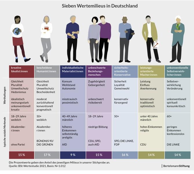 Darstellung der sieben Wertemilieus und ihrer Eigenschaften